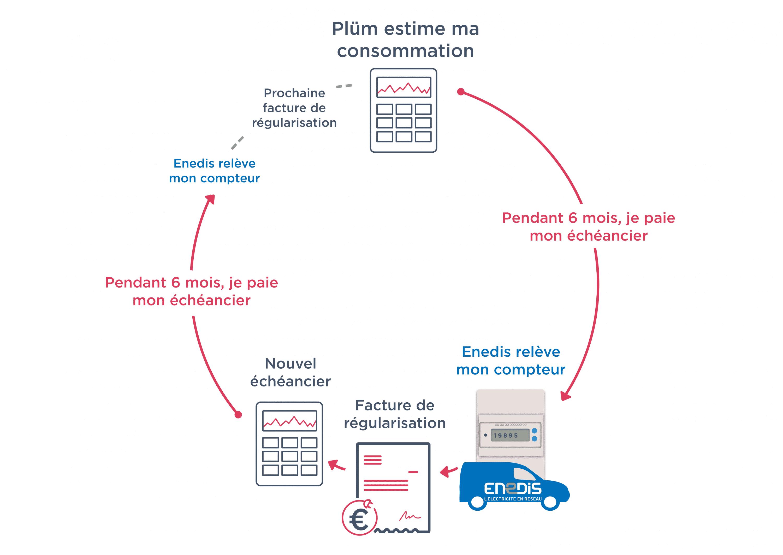 Cycle facture électricité