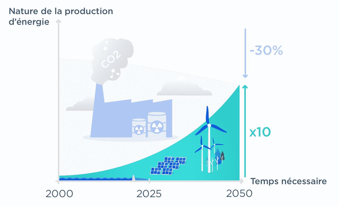 investissement énergies renouvelables