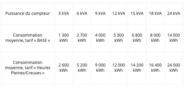 consommation moyenne d'électricité