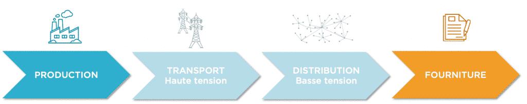 structure du marché électricité
