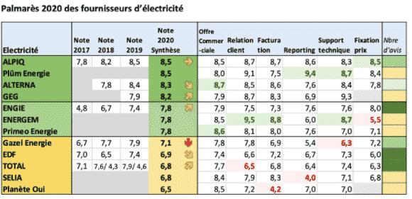 meilleurs fournisseurs d'energie 2020