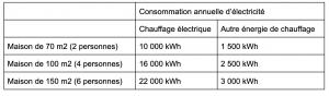 Consommation électrique annuelle d'une maison