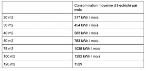Consommation électrique moyenne mensuelle d'un appartement