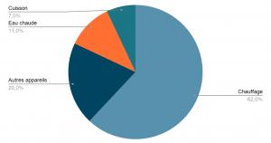 Consommation électrique moyenne par poste de consommation