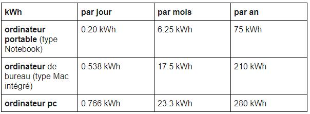 tableau consommation électrique ordinateur