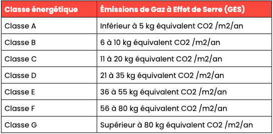 classe énergie GES