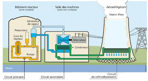 schéma centrale nucléaire