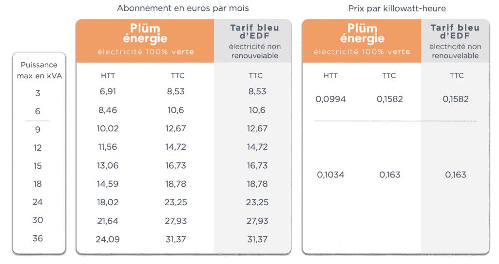 tarif base plum energie