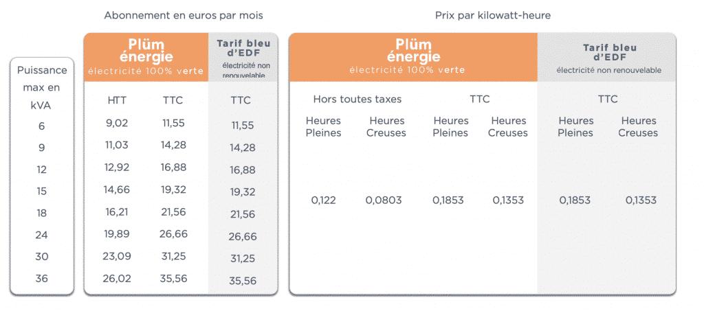 tarif hphc plum energie
