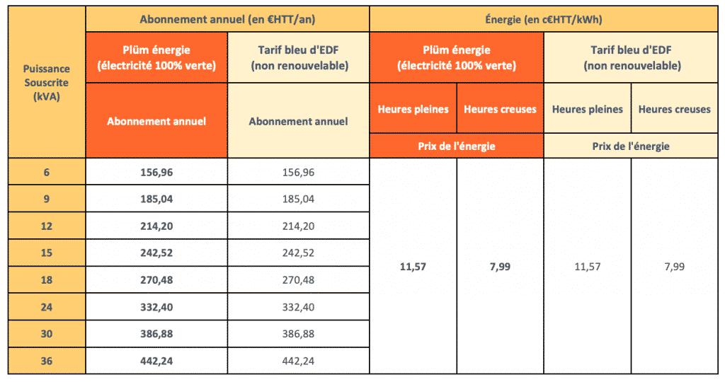 tarifs professionnels heures pleines heures creuses 2021